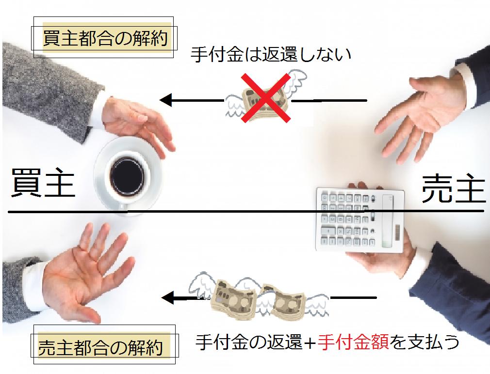 不動産売買契約における3つの「手付金」をそれぞれ理解